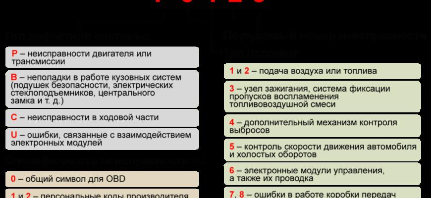 P0401 Ошибка