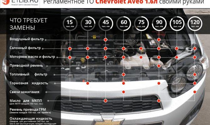 Регламент ТО Шевроле Авео Т300: описание, характеристики